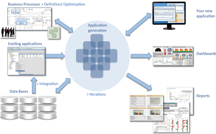 Software Process Platform 4